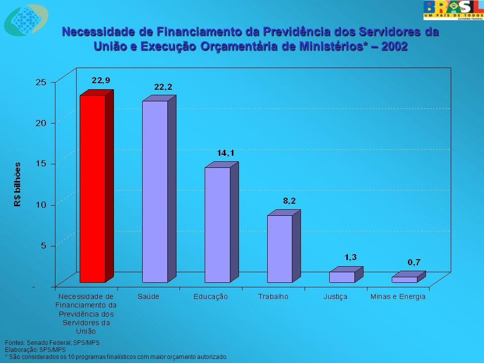 Necessidade de Financiamento da Previdência dos Servidores da União e Execução Orçamentária de Ministérios* – 2002 Fontes: Senado Federal; SPS/MPS Ela