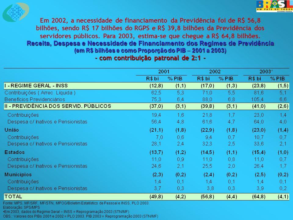 Receita, Despesa e Necessidade de Financiamento dos Regimes de Previdência (em R$ bilhões e como Proporção do PIB 2001 a 2003) - com contribuição patronal de 2:1 - Em 2002, a necessidade de financiamento da Previdência foi de R$ 56,8 bilhões, sendo R$ 17 bilhões do RGPS e R$ 39,8 bilhões da Previdência dos servidores públicos.