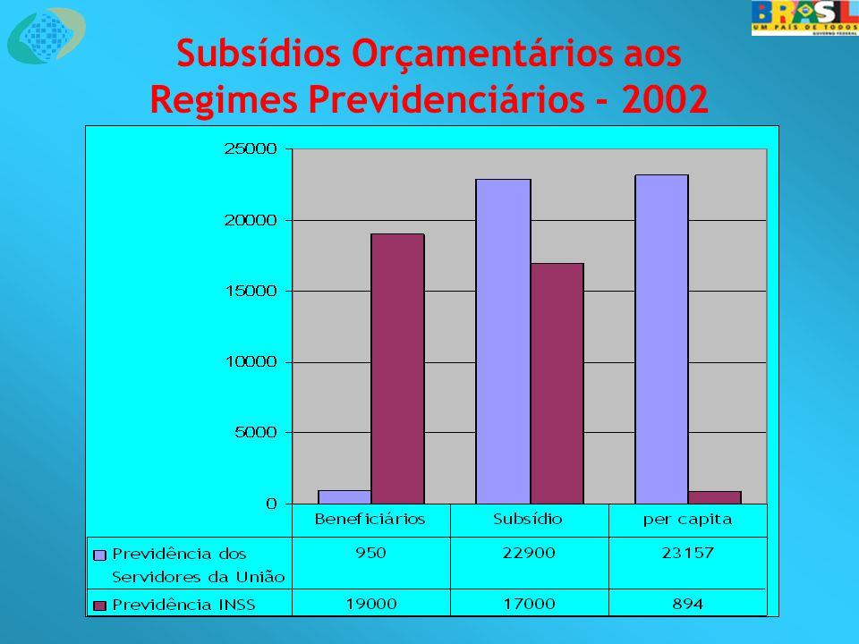 Subsídios Orçamentários aos Regimes Previdenciários - 2002