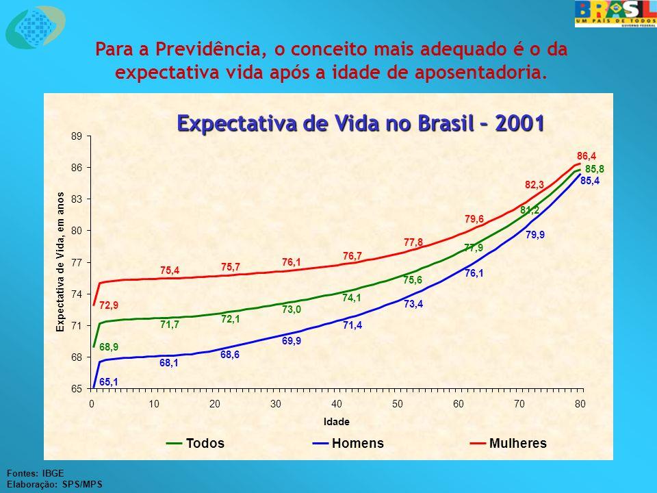Expectativa de Vida no Brasil – 2001 Fontes: IBGE Elaboração: SPS/MPS Para a Previdência, o conceito mais adequado é o da expectativa vida após a idade de aposentadoria.
