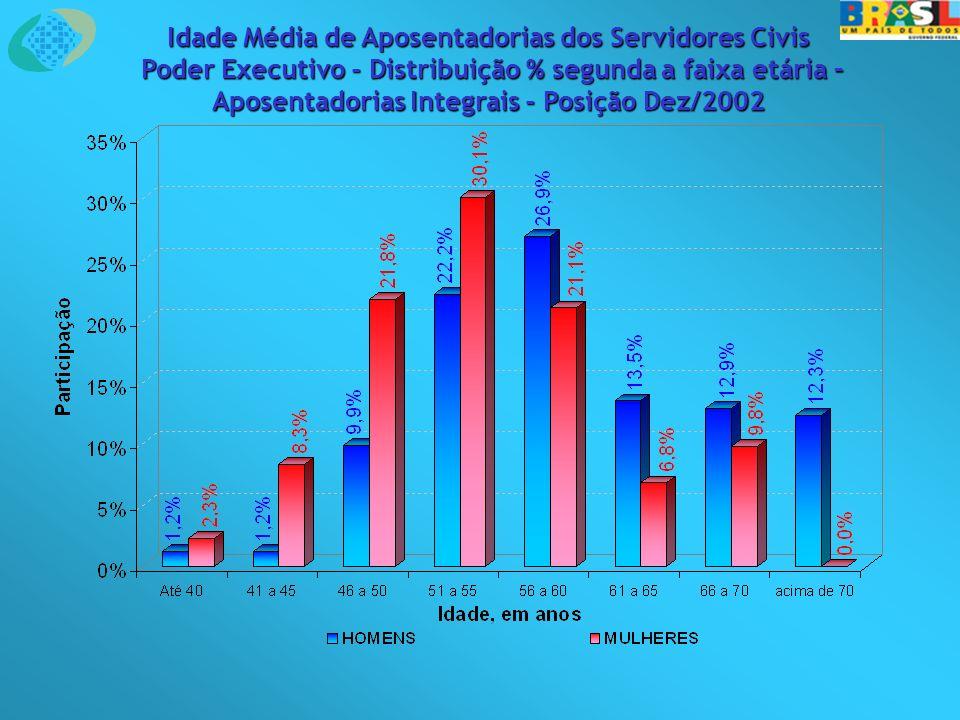 Idade Média de Aposentadorias dos Servidores Civis Poder Executivo - Distribuição % segunda a faixa etária – Poder Executivo - Distribuição % segunda