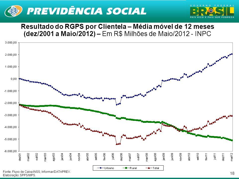 18 Resultado do RGPS por Clientela – Média móvel de 12 meses (dez/2001 a Maio/2012) – Em R$ Milhões de Maio/2012 - INPC Fonte: Fluxo de Caixa INSS; Informar/DATAPREV.