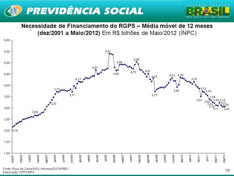19 Necessidade de Financiamento do RGPS – Média móvel de 12 meses (dez/2001 a Maio/2012) Em R$ bilhões de Maio/2012 (INPC) Fonte: Fluxo de Caixa INSS; Informar/DATAPREV.