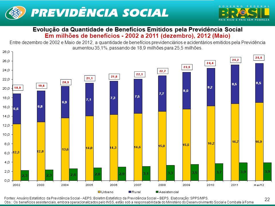 22 Entre dezembro de 2002 e Maio de 2012, a quantidade de benefícios previdenciários e acidentários emitidos pela Previdência aumentou 35,1%, passando de 18,9 milhões para 25,5 milhões.