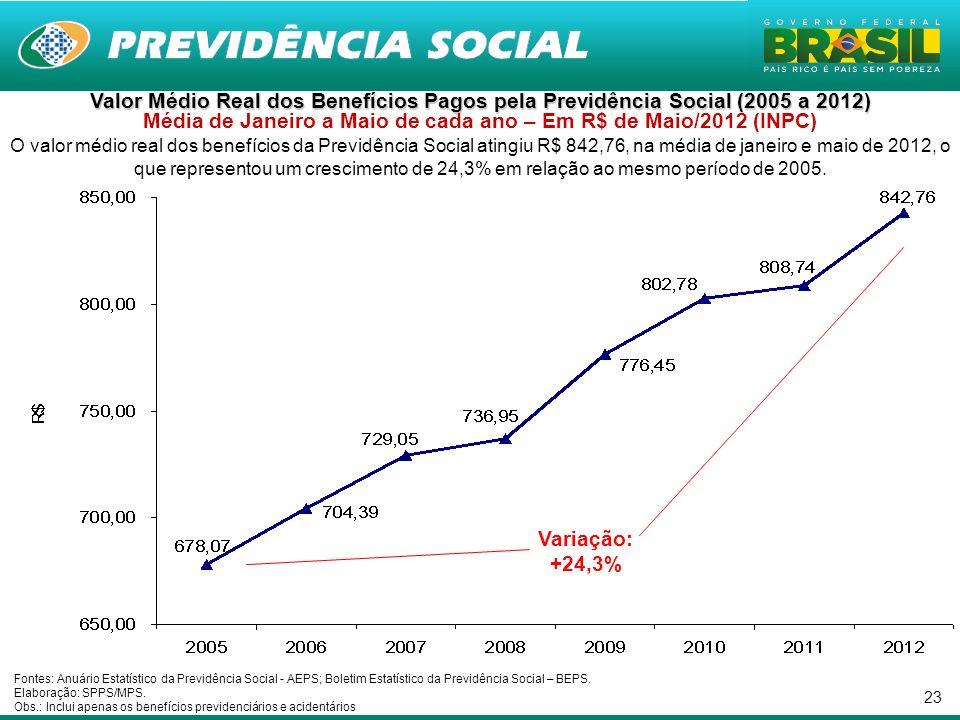 23 Valor Médio Real dos Benefícios Pagos pela Previdência Social (2005 a 2012) Valor Médio Real dos Benefícios Pagos pela Previdência Social (2005 a 2012) Média de Janeiro a Maio de cada ano – Em R$ de Maio/2012 (INPC) O valor médio real dos benefícios da Previdência Social atingiu R$ 842,76, na média de janeiro e maio de 2012, o que representou um crescimento de 24,3% em relação ao mesmo período de 2005.