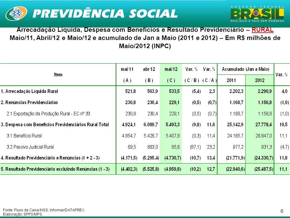 17 Necessidade de Financiamento da Previdência Social nos últimos 25 meses – Em R$ bilhões de Maio/2012 - INPC Fonte: Fluxo de Caixa INSS; Informar/DATAPREV.