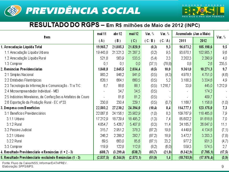 9 RESULTADO DO RGPS – RESULTADO DO RGPS – Em R$ milhões de Maio de 2012 (INPC) Fonte: Fluxo de Caixa INSS; Informar/DATAPREV.