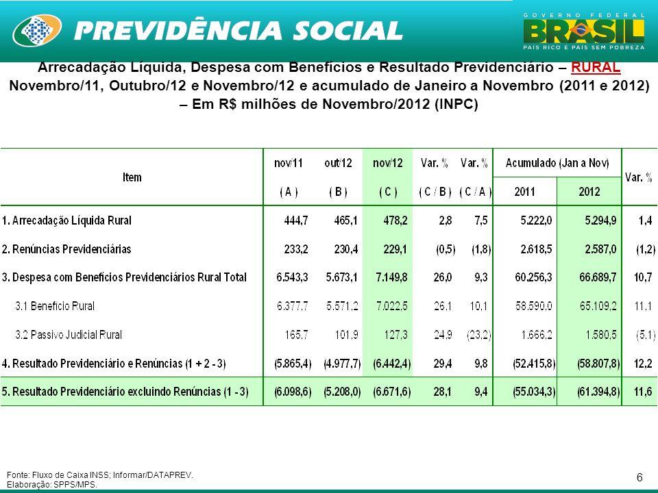 17 Necessidade de Financiamento da Previdência Social nos últimos 25 meses – Em R$ bilhões de Novembro/2012 - INPC Fonte: Fluxo de Caixa INSS; Informar/DATAPREV.