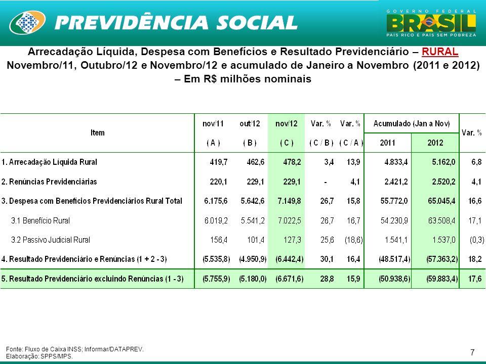 18 Resultado do RGPS por Clientela – Média móvel de 12 meses (dez/2001 a Novembro/2012) – Em R$ Milhões de Novembro/2012 - INPC Fonte: Fluxo de Caixa INSS; Informar/DATAPREV.