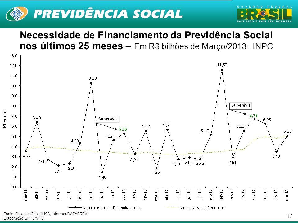17 Necessidade de Financiamento da Previdência Social nos últimos 25 meses – Em R$ bilhões de Março/2013 - INPC Fonte: Fluxo de Caixa INSS; Informar/DATAPREV.
