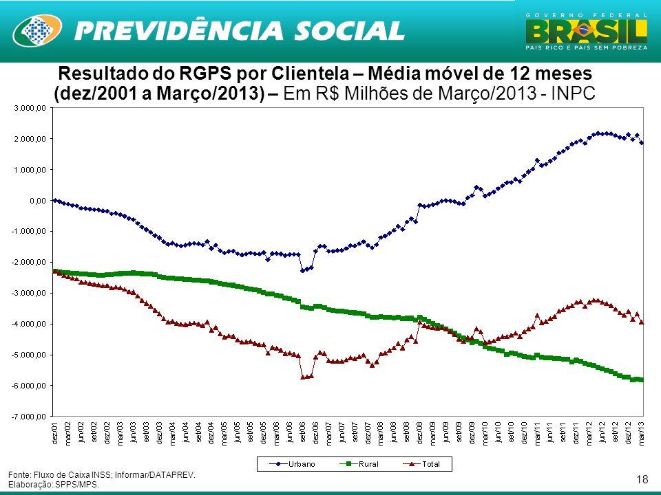 18 Resultado do RGPS por Clientela – Média móvel de 12 meses (dez/2001 a Março/2013) – Em R$ Milhões de Março/2013 - INPC Fonte: Fluxo de Caixa INSS; Informar/DATAPREV.