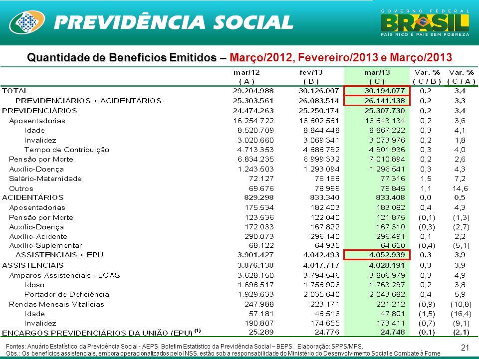 21 Quantidade de Benefícios Emitidos – Março Quantidade de Benefícios Emitidos – Março/2012, Fevereiro/2013 e Março/2013 Fontes: Anuário Estatístico da Previdência Social - AEPS; Boletim Estatístico da Previdência Social – BEPS.