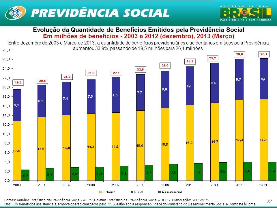 22 Entre dezembro de 2003 e Março de 2013, a quantidade de benefícios previdenciários e acidentários emitidos pela Previdência aumentou 33,9%, passando de 19,5 milhões para 26,1 milhões.