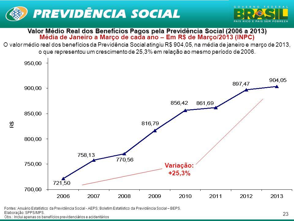 23 Valor Médio Real dos Benefícios Pagos pela Previdência Social (2006 a 2013) Valor Médio Real dos Benefícios Pagos pela Previdência Social (2006 a 2013) Média de Janeiro a Março de cada ano – Em R$ de Março/2013 (INPC) O valor médio real dos benefícios da Previdência Social atingiu R$ 904,05, na média de janeiro e março de 2013, o que representou um crescimento de 25,3% em relação ao mesmo período de 2006.