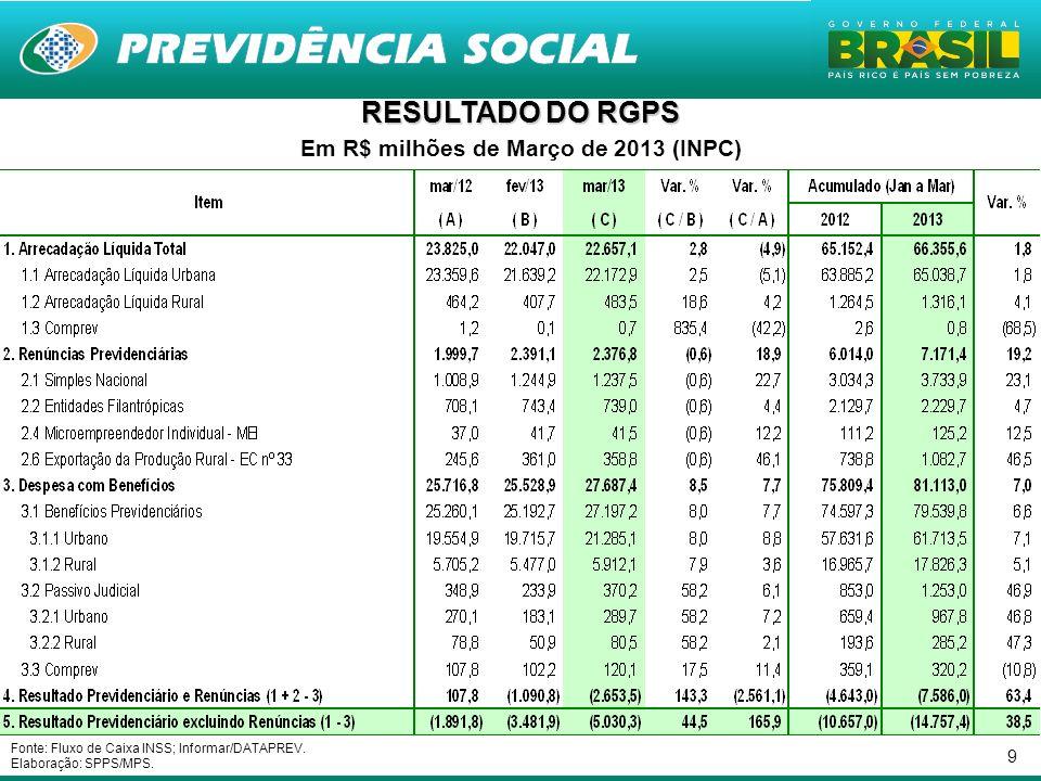 9 Em R$ milhões de Março de 2013 (INPC) Fonte: Fluxo de Caixa INSS; Informar/DATAPREV.