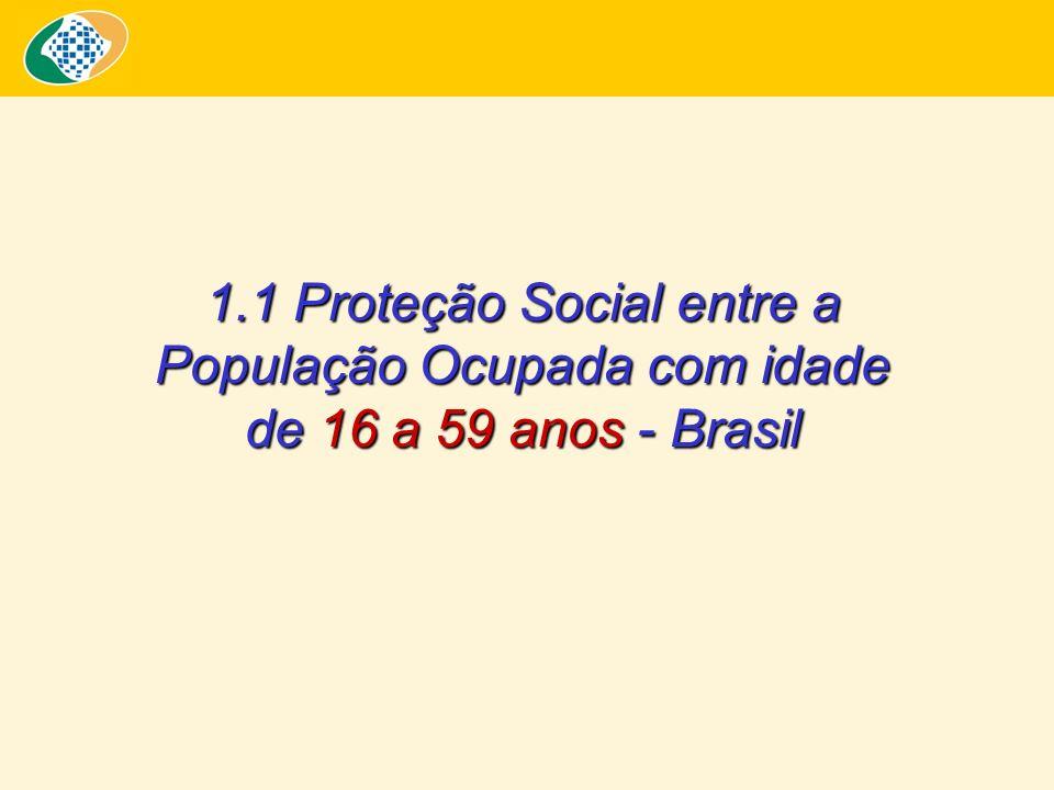 Proteção Social segundo Ramos de Atividade - 2006 (Inclusive Área Rural da Região Norte) Proporção de Trabalhadores Ocupados (A) e Desprotegidos com Capacidade Contributiva (B) - 2006 - Fonte: PNAD/IBGE – 2006.