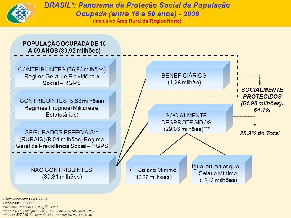Proteção Social segundo Grandes Regiões - 2006 (Inclusive Área Rural da Região Norte) Proporção de Trabalhadores Ocupados (A) e Desprotegidos com Capacidade Contributiva (B) - 2006 - Fonte: PNAD/IBGE – 2006.