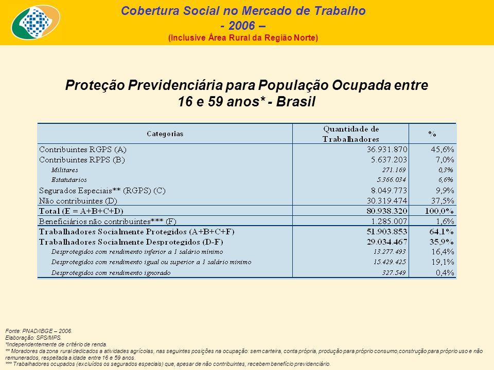 Cobertura Social por Unidade da Federação - 2006 – (Inclusive Área Rural da Região Norte) Fonte: PNAD/IBGE – 2006.