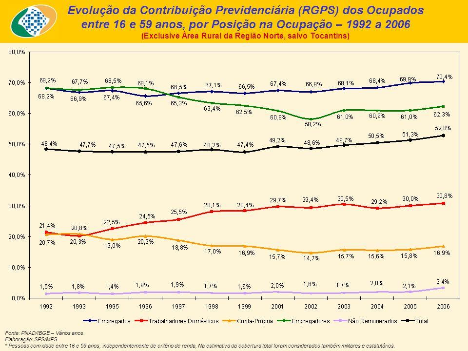 1.1.1 Perfil da População Ocupada Desprotegida e com Capacidade Contributiva – Pessoas com idade de 16 a 59 anos - Brasil