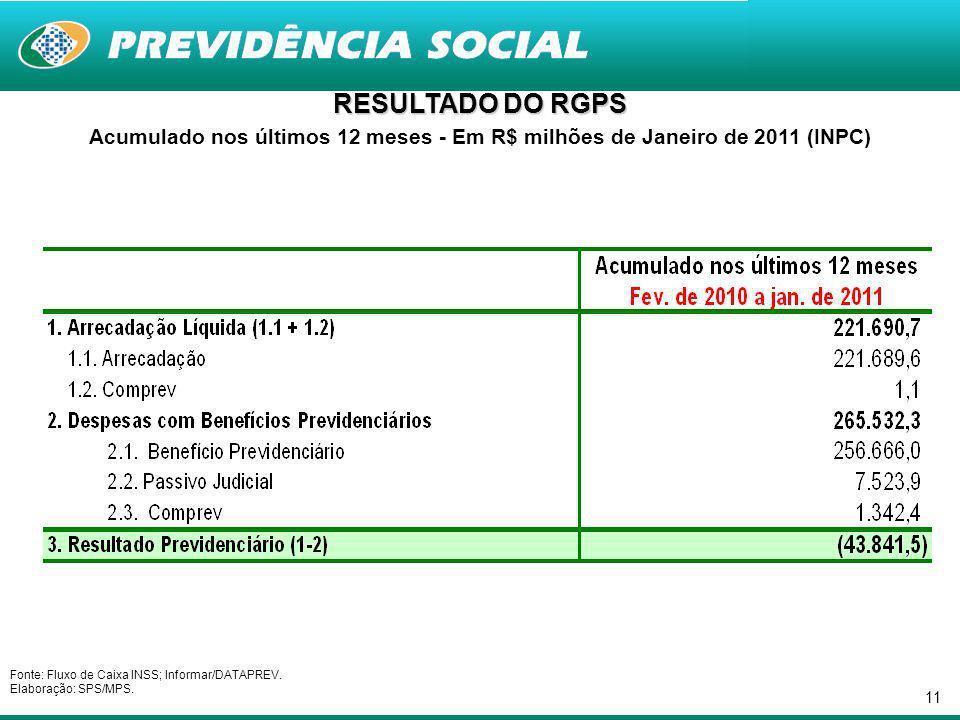 11 RESULTADO DO RGPS Acumulado nos últimos 12 meses - Em R$ milhões de Janeiro de 2011 (INPC) Fonte: Fluxo de Caixa INSS; Informar/DATAPREV.