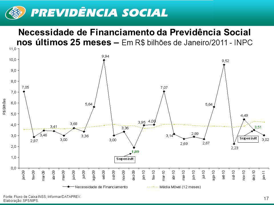 17 Necessidade de Financiamento da Previdência Social nos últimos 25 meses – Em R$ bilhões de Janeiro/2011 - INPC Fonte: Fluxo de Caixa INSS; Informar/DATAPREV.