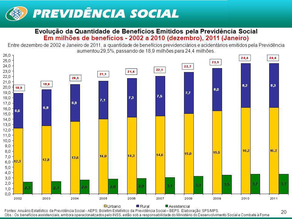 20 Entre dezembro de 2002 e Janeiro de 2011, a quantidade de benefícios previdenciários e acidentários emitidos pela Previdência aumentou 29,5%, passando de 18,9 milhões para 24,4 milhões.