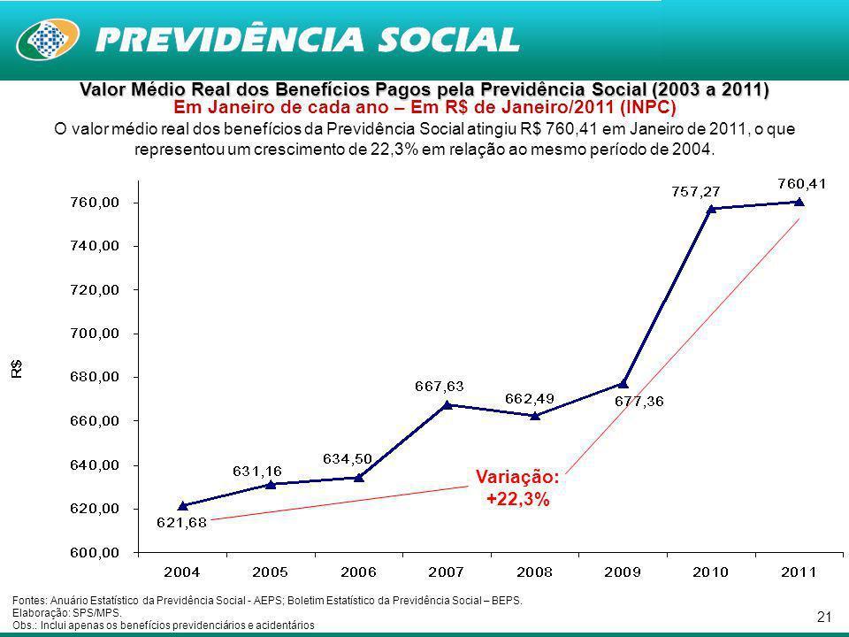 21 Valor Médio Real dos Benefícios Pagos pela Previdência Social (2003 a 2011) Valor Médio Real dos Benefícios Pagos pela Previdência Social (2003 a 2011) Em Janeiro de cada ano – Em R$ de Janeiro/2011 (INPC) O valor médio real dos benefícios da Previdência Social atingiu R$ 760,41 em Janeiro de 2011, o que representou um crescimento de 22,3% em relação ao mesmo período de 2004.