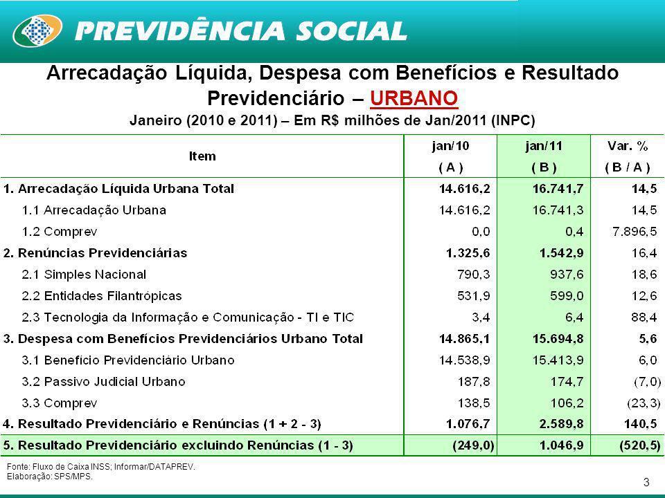 24 Quantidade de Benefícios Concedidos – RGPS Jan/2010, Dez/2010 e Jan/2011 Fontes: Anuário Estatístico da Previdência Social - AEPS; Boletim Estatístico da Previdência Social – BEPS.