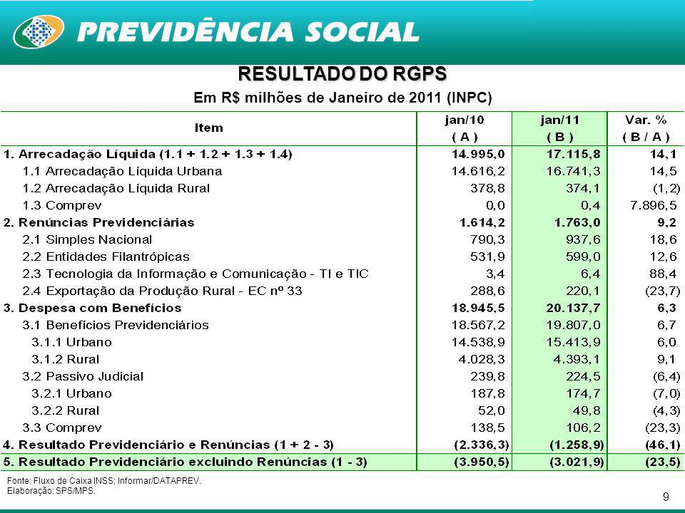 9 Em R$ milhões de Janeiro de 2011 (INPC) Fonte: Fluxo de Caixa INSS; Informar/DATAPREV.