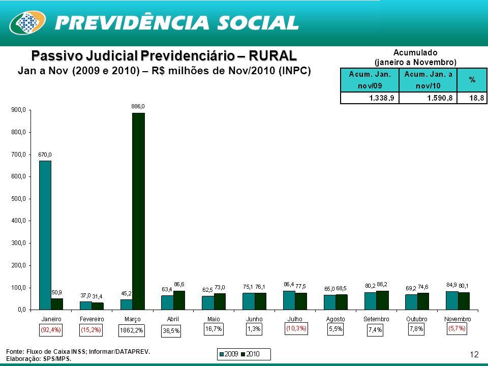 12 Passivo Judicial Previdenciário – RURAL Jan a Nov (2009 e 2010) – R$ milhões de Nov/2010 (INPC) Fonte: Fluxo de Caixa INSS; Informar/DATAPREV.