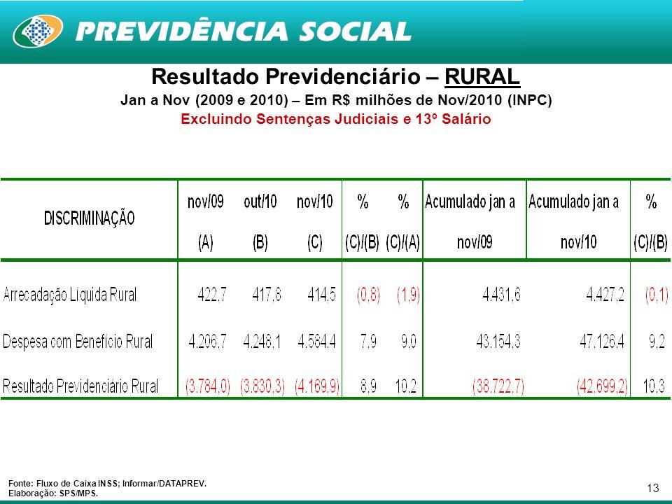 13 Resultado Previdenciário – RURAL Jan a Nov (2009 e 2010) – Em R$ milhões de Nov/2010 (INPC) Excluindo Sentenças Judiciais e 13º Salário Fonte: Flux