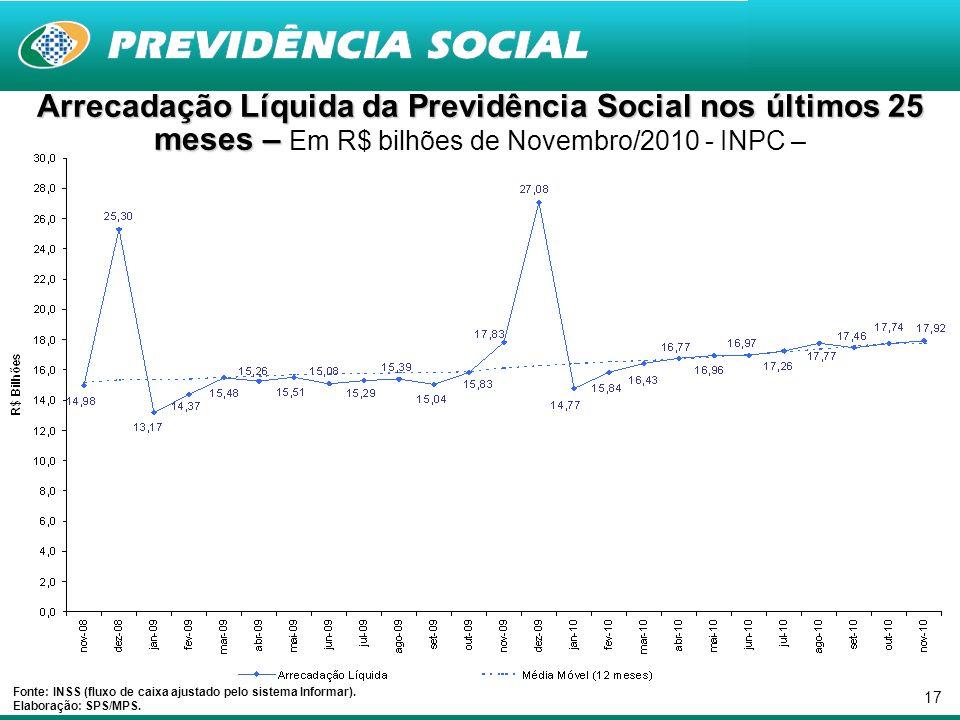 17 Fonte: INSS (fluxo de caixa ajustado pelo sistema Informar). Elaboração: SPS/MPS. Arrecadação Líquida da Previdência Social nos últimos 25 meses –