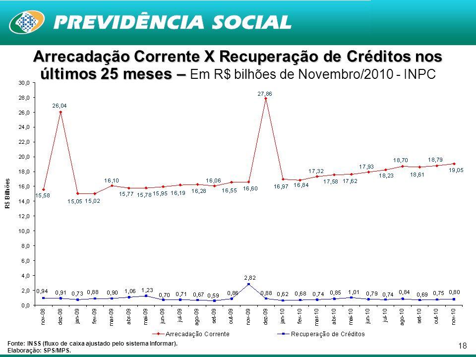 18 Arrecadação Corrente X Recuperação de Créditos nos últimos 25 meses – Arrecadação Corrente X Recuperação de Créditos nos últimos 25 meses – Em R$ b