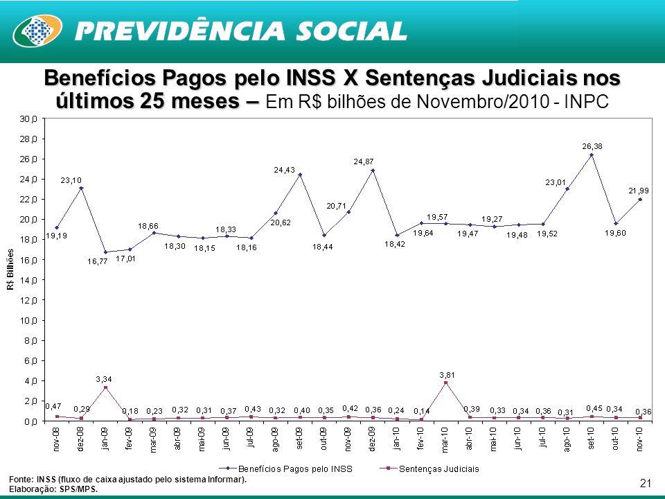 21 Benefícios Pagos pelo INSS X Sentenças Judiciais nos últimos 25 meses – Benefícios Pagos pelo INSS X Sentenças Judiciais nos últimos 25 meses – Em