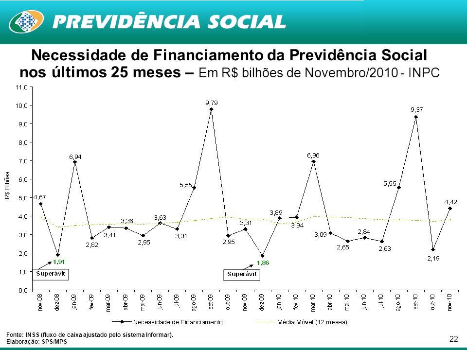 22 Necessidade de Financiamento da Previdência Social nos últimos 25 meses – Em R$ bilhões de Novembro/2010 - INPC Fonte: INSS (fluxo de caixa ajustad