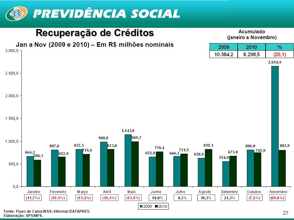 27 Recuperação de Créditos Jan a Nov (2009 e 2010) – Em R$ milhões nominais Fonte: Fluxo de Caixa INSS; Informar/DATAPREV.