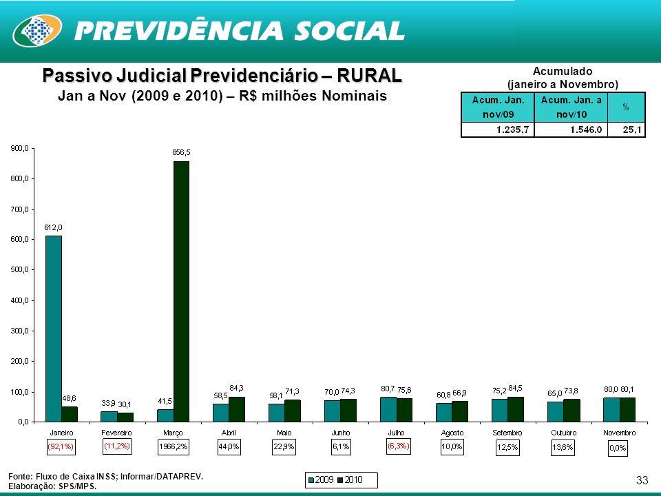 33 Passivo Judicial Previdenciário – RURAL Jan a Nov (2009 e 2010) – R$ milhões Nominais Fonte: Fluxo de Caixa INSS; Informar/DATAPREV. Elaboração: SP