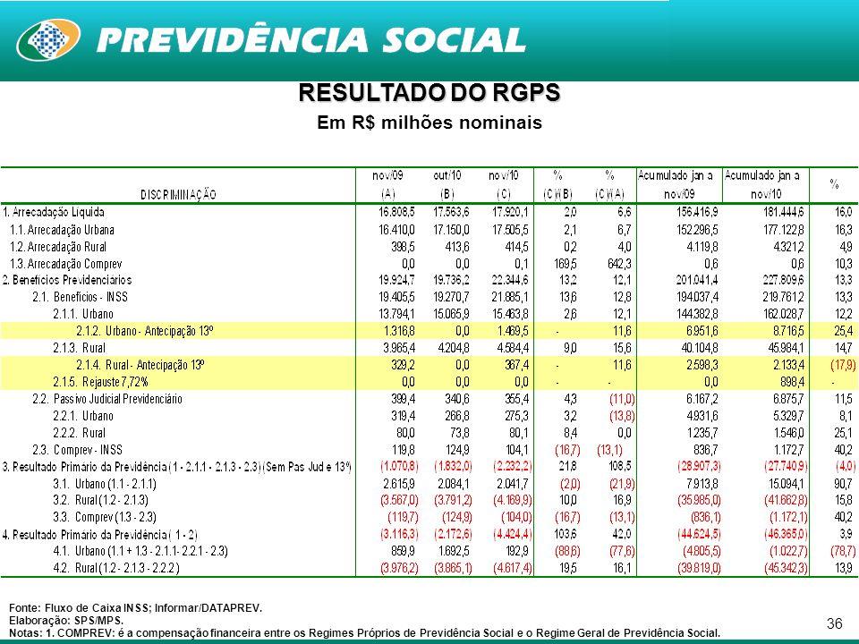 36 RESULTADO DO RGPS Em R$ milhões nominais Fonte: Fluxo de Caixa INSS; Informar/DATAPREV.