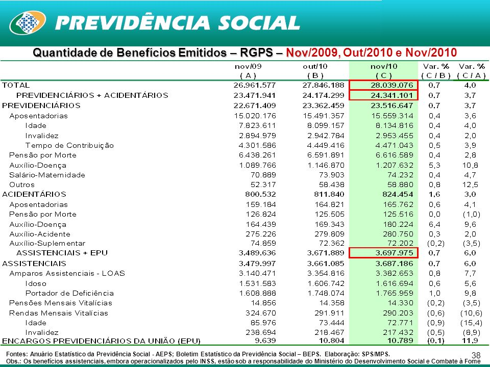 38 Quantidade de Benefícios Emitidos – RGPS – Nov Quantidade de Benefícios Emitidos – RGPS – Nov/2009, Out/2010 e Nov/2010 Fontes: Anuário Estatístico da Previdência Social - AEPS; Boletim Estatístico da Previdência Social – BEPS.