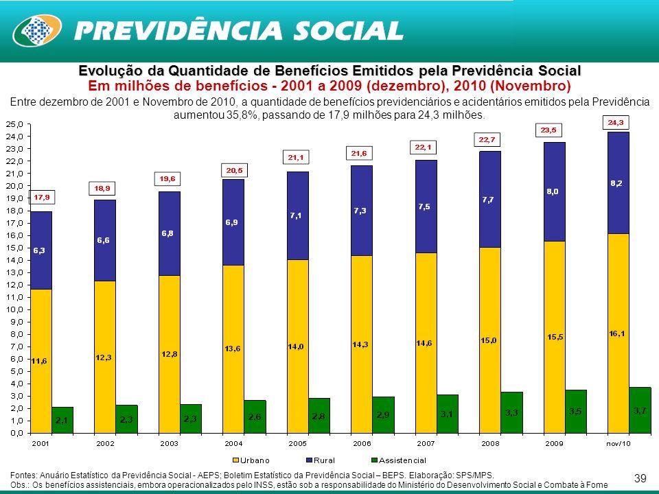 39 Entre dezembro de 2001 e Novembro de 2010, a quantidade de benefícios previdenciários e acidentários emitidos pela Previdência aumentou 35,8%, passando de 17,9 milhões para 24,3 milhões.