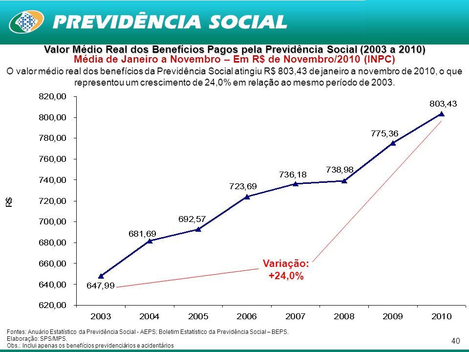 40 Valor Médio Real dos Benefícios Pagos pela Previdência Social (2003 a 2010) Valor Médio Real dos Benefícios Pagos pela Previdência Social (2003 a 2010) Média de Janeiro a Novembro – Em R$ de Novembro/2010 (INPC) O valor médio real dos benefícios da Previdência Social atingiu R$ 803,43 de janeiro a novembro de 2010, o que representou um crescimento de 24,0% em relação ao mesmo período de 2003.