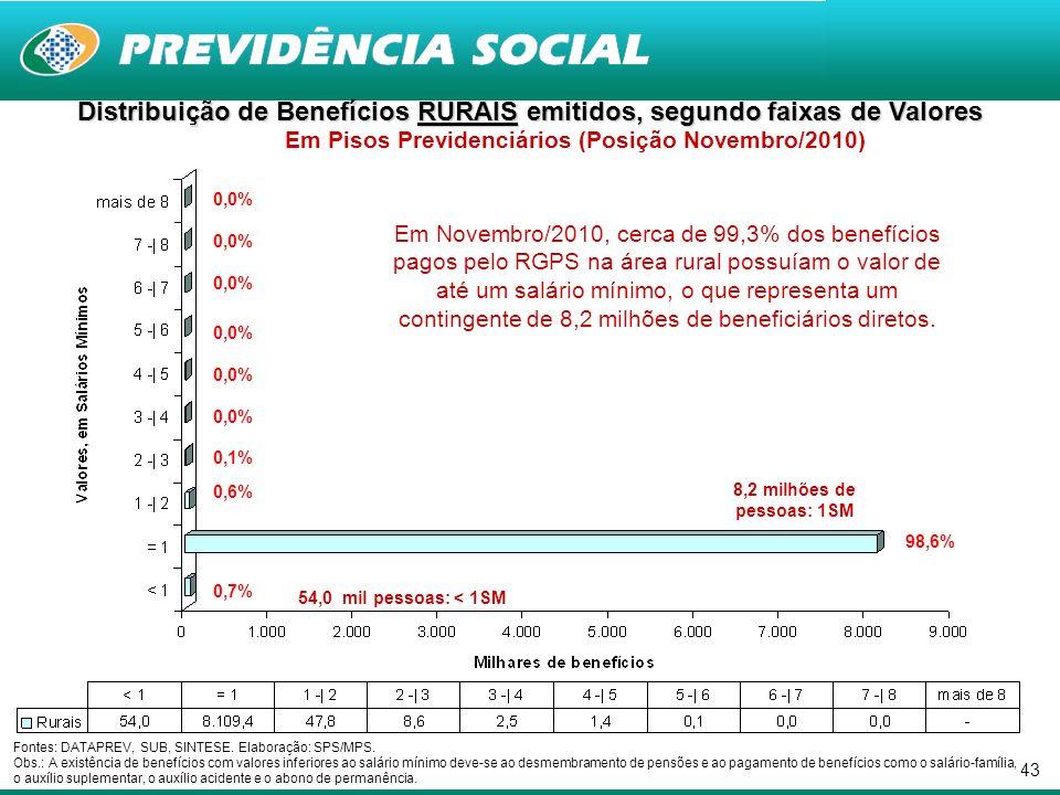 43 Fontes: DATAPREV, SUB, SINTESE. Elaboração: SPS/MPS. Obs.: A existência de benefícios com valores inferiores ao salário mínimo deve-se ao desmembra
