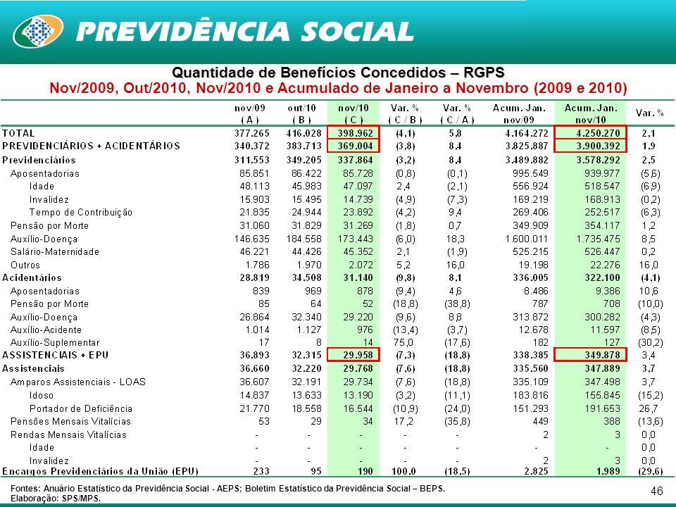 46 Quantidade de Benefícios Concedidos – RGPS Nov/2009, Out/2010, Nov/2010 e Acumulado de Janeiro a Novembro (2009 e 2010) Fontes: Anuário Estatístico da Previdência Social - AEPS; Boletim Estatístico da Previdência Social – BEPS.