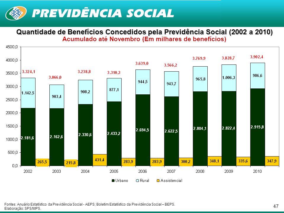 47 Quantidade de Benefícios Concedidos pela Previdência Social (2002 a 2010) Quantidade de Benefícios Concedidos pela Previdência Social (2002 a 2010)