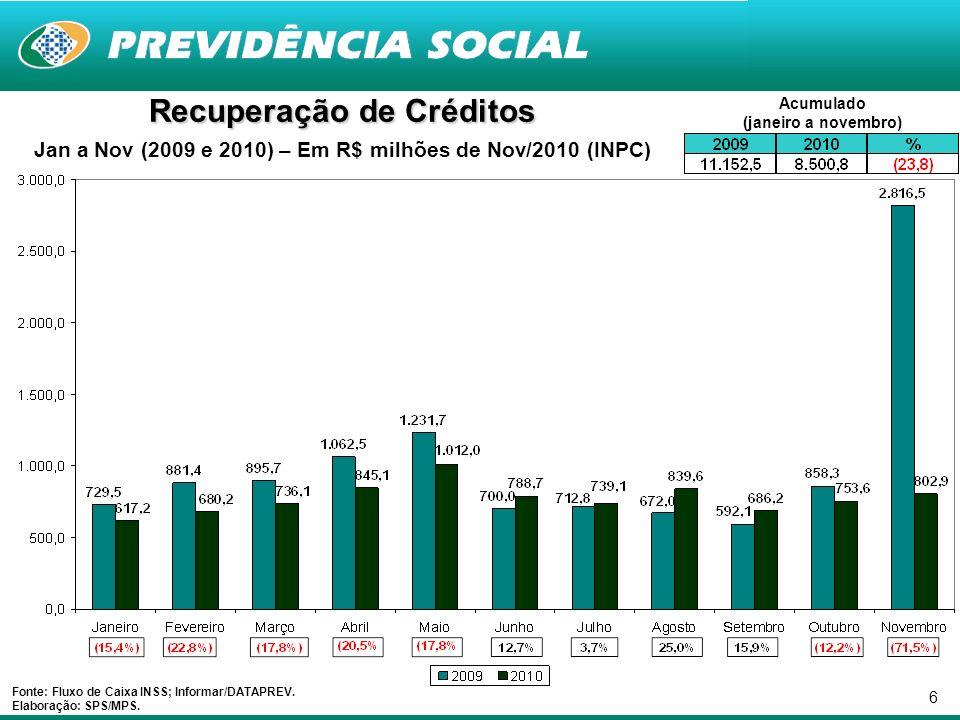 6 Recuperação de Créditos Jan a Nov (2009 e 2010) – Em R$ milhões de Nov/2010 (INPC) Fonte: Fluxo de Caixa INSS; Informar/DATAPREV.