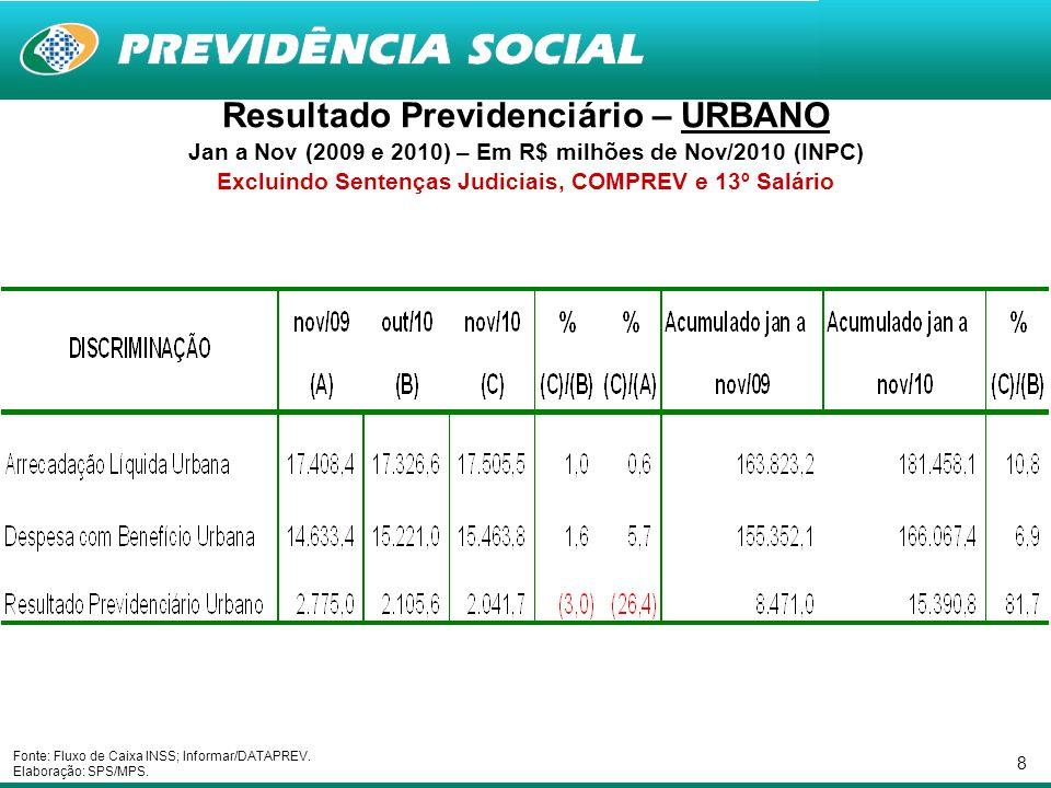 8 Resultado Previdenciário – URBANO Jan a Nov (2009 e 2010) – Em R$ milhões de Nov/2010 (INPC) Excluindo Sentenças Judiciais, COMPREV e 13º Salário Fo