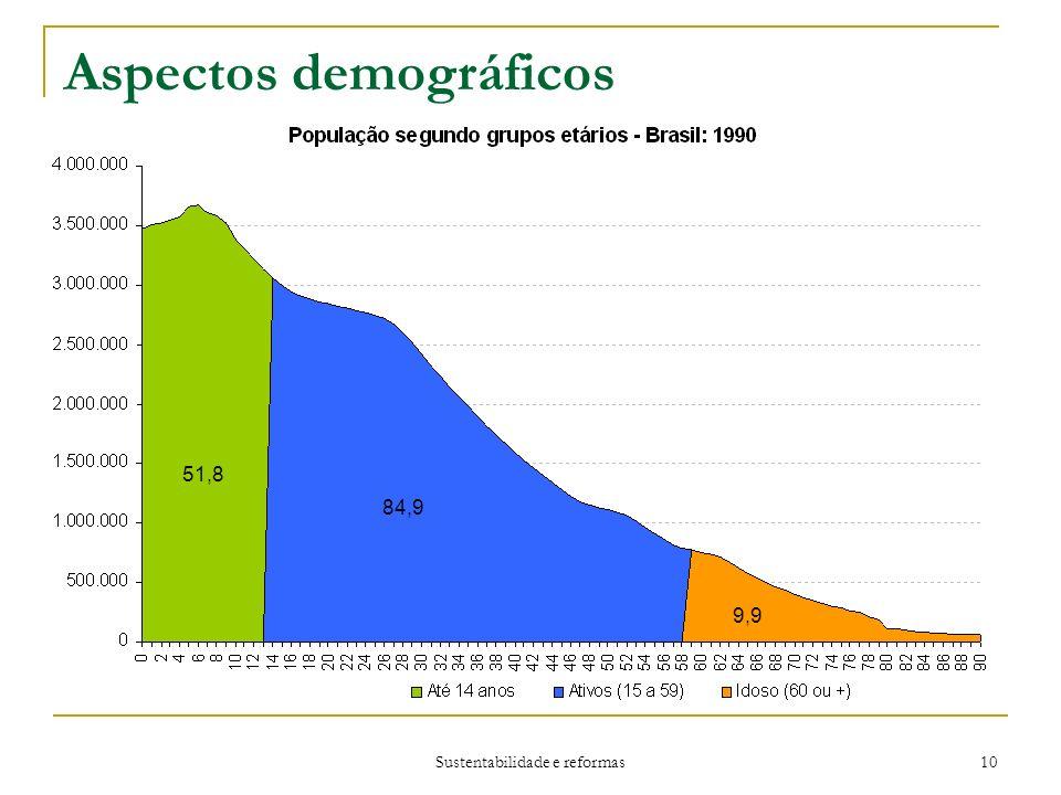 Sustentabilidade e reformas 10 Aspectos demográficos 84,9 51,8 84,9 9,9