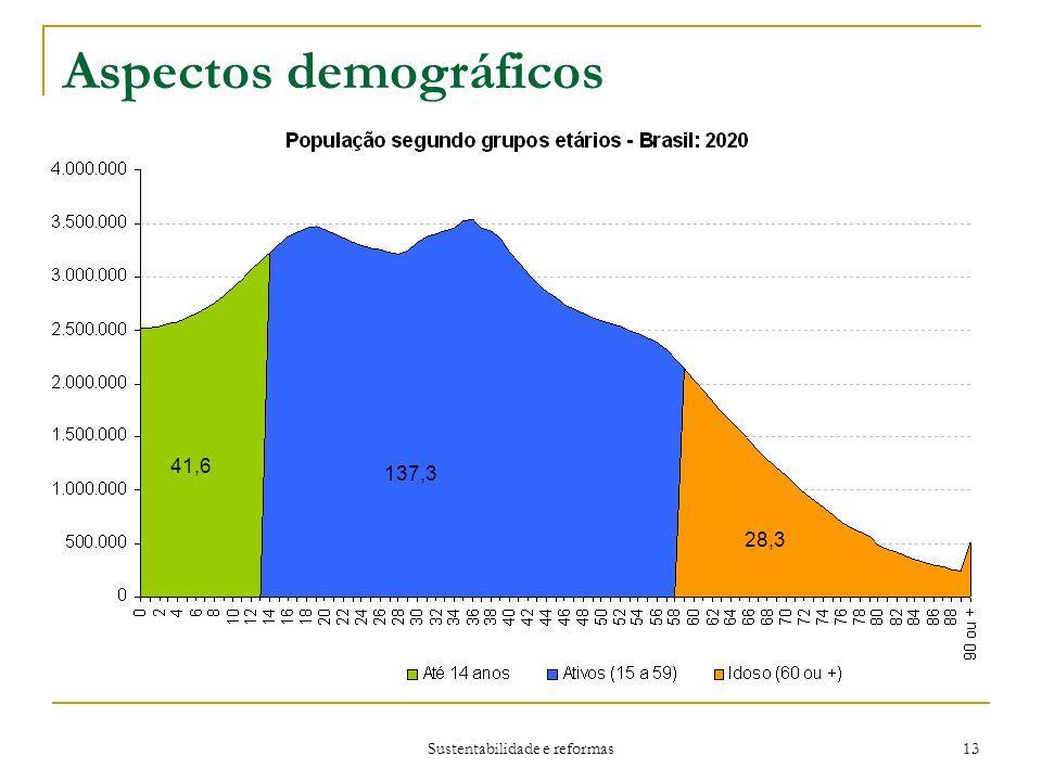 Sustentabilidade e reformas 13 Aspectos demográficos 41,6 137,3 28,3