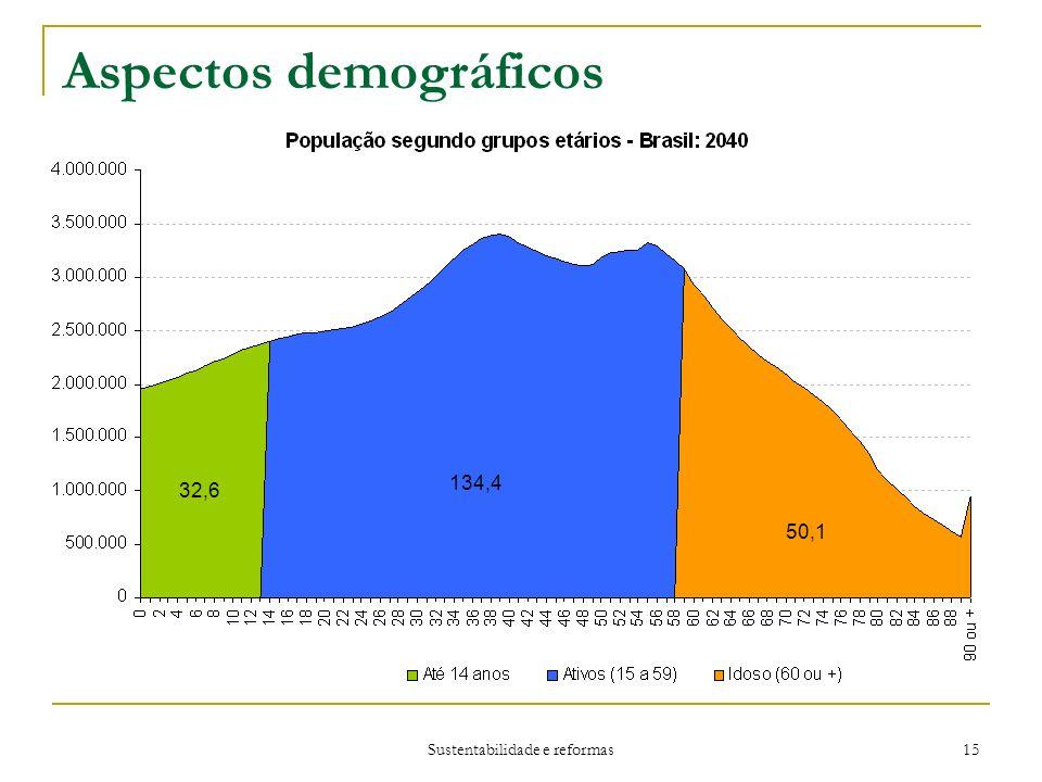 Sustentabilidade e reformas 15 Aspectos demográficos 32,6 134,4 50,1