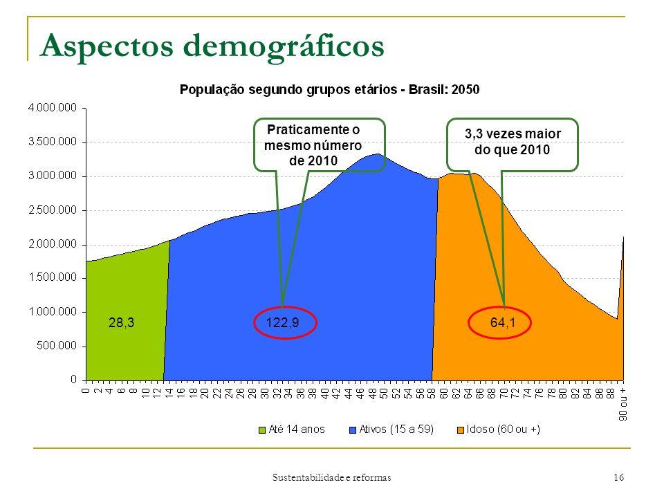Sustentabilidade e reformas 16 Aspectos demográficos 28,3122,964,1 Praticamente o mesmo número de 2010 3,3 vezes maior do que 2010